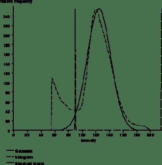 gaussian-curve